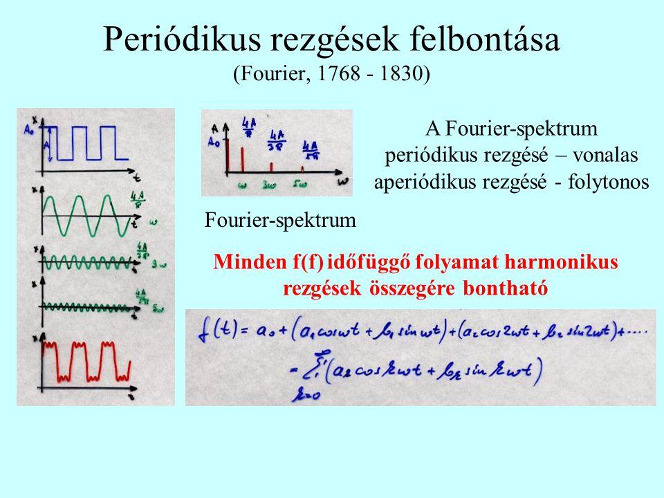 Periódikus rezgések felbontása (Fourier, 1768 - 1830)