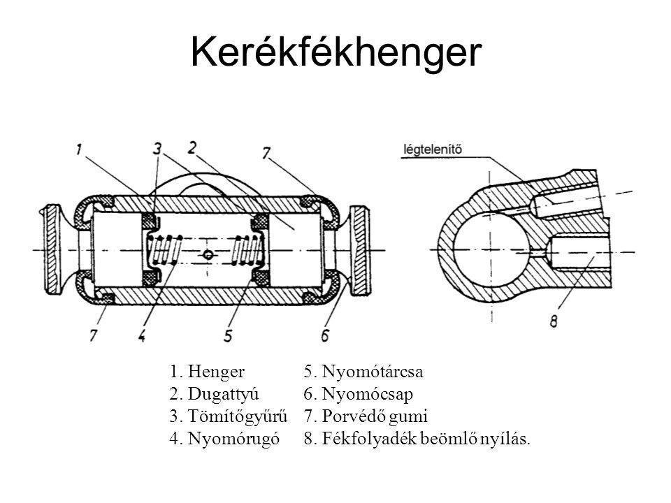 Kerékfékhenger 1. Henger 5. Nyomótárcsa 2. Dugattyú 6.