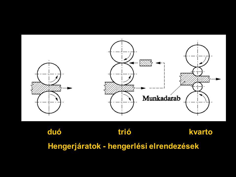 Hengerjáratok - hengerlési elrendezések