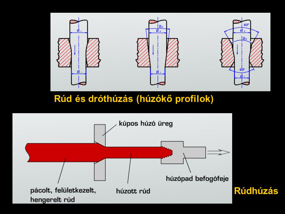 Rúd és dróthúzás (húzókő profilok)