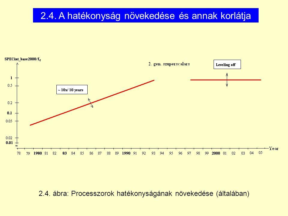 2.4. A hatékonyság növekedése és annak korlátja