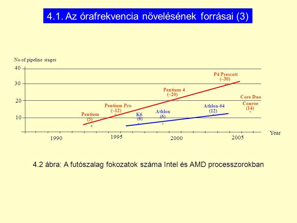 4.1. Az órafrekvencia növelésének forrásai (3)