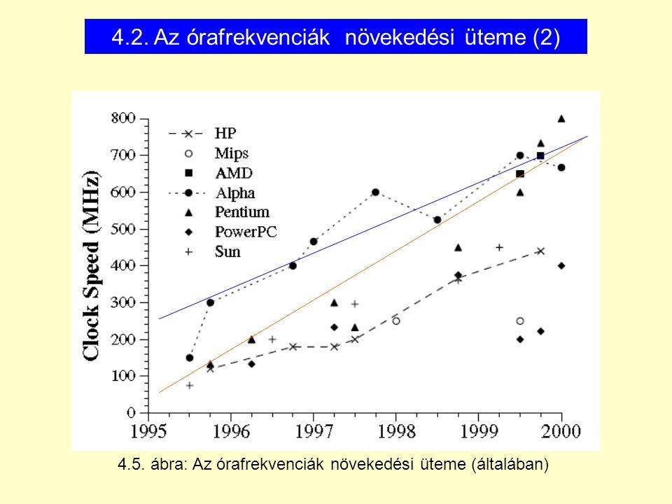 4.2. Az órafrekvenciák növekedési üteme (2)