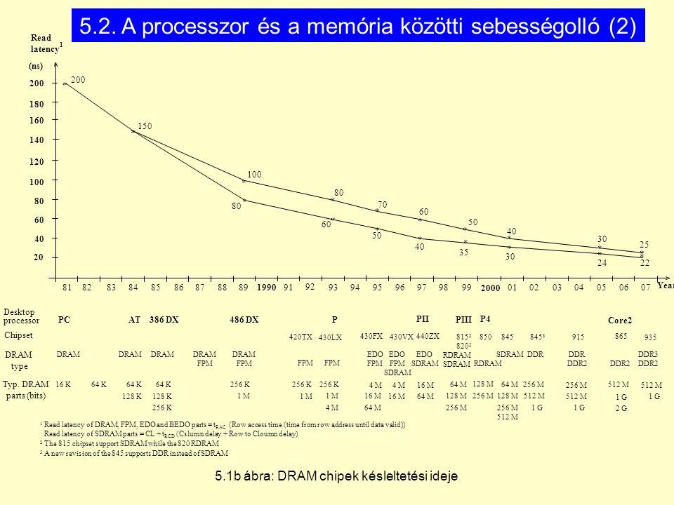5.2. A processzor és a memória közötti sebességolló (2)