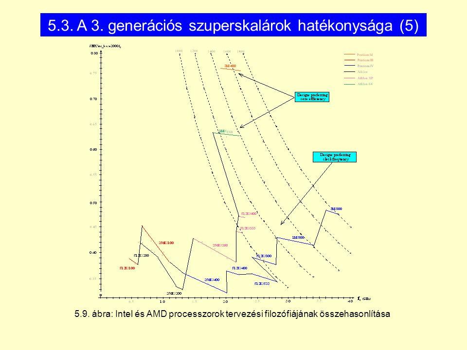 5.3. A 3. generációs szuperskalárok hatékonysága (5)
