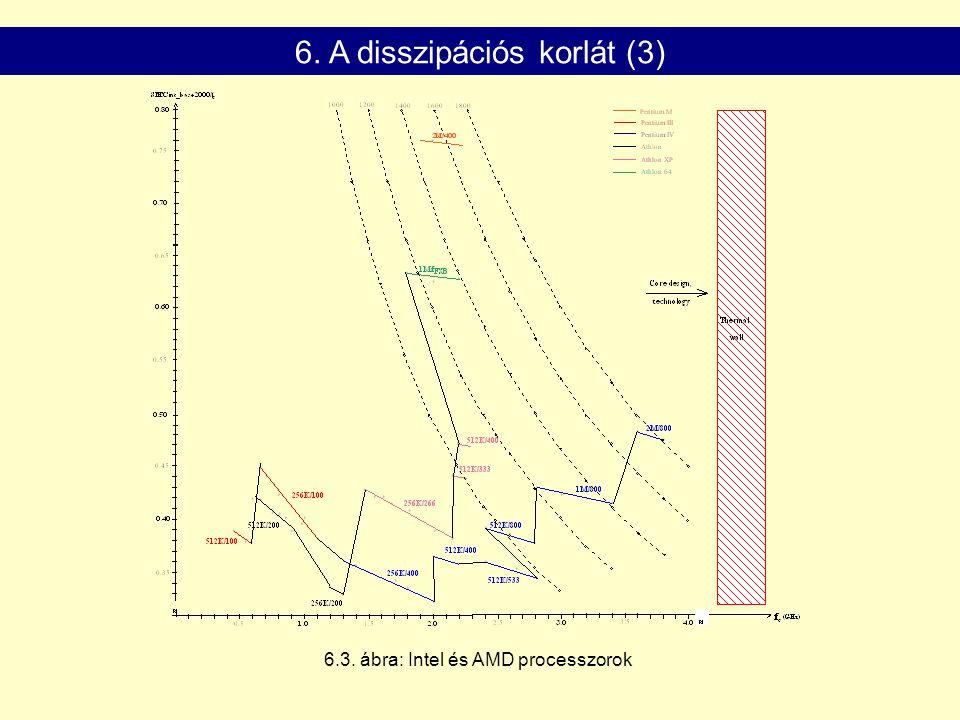 6. A disszipációs korlát (3)