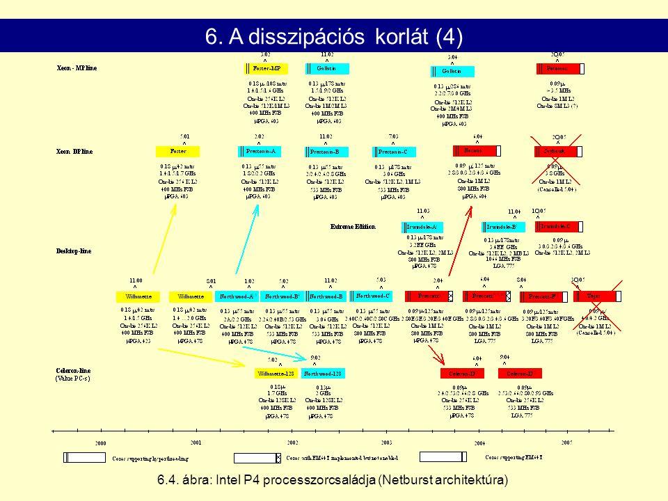 6. A disszipációs korlát (4)