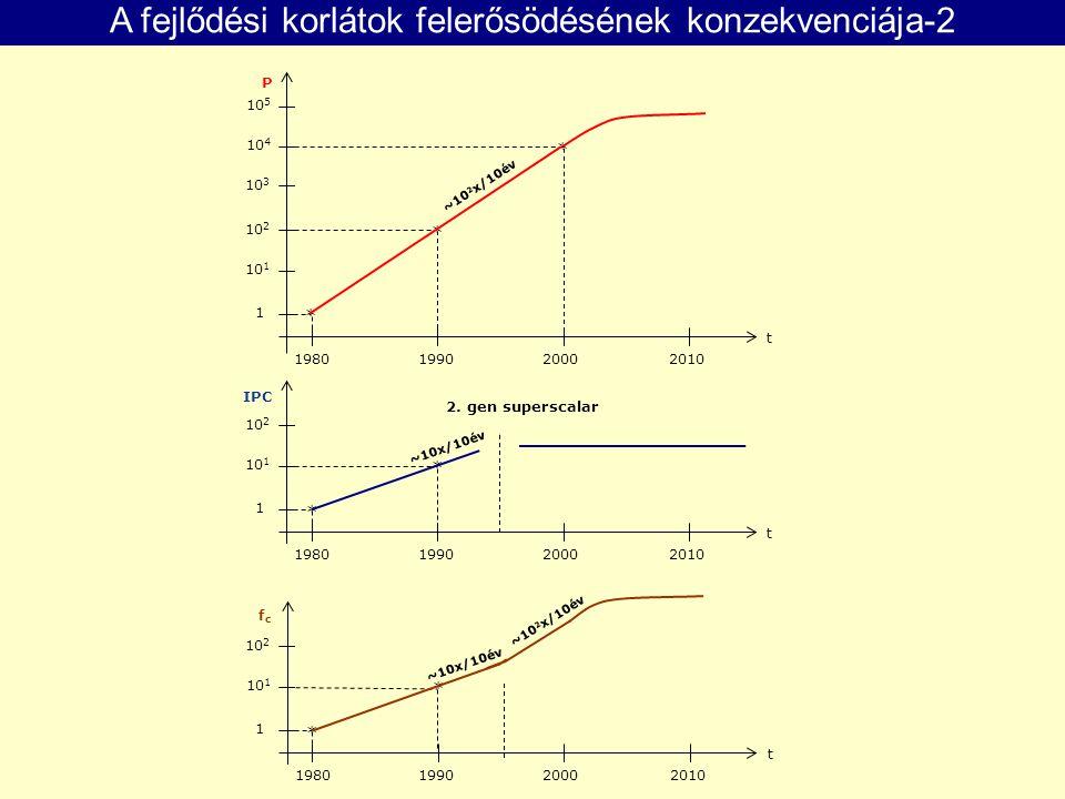 A fejlődési korlátok felerősödésének konzekvenciája-2