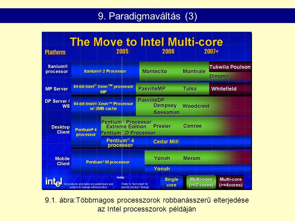9. Paradigmaváltás (3) 9.1.