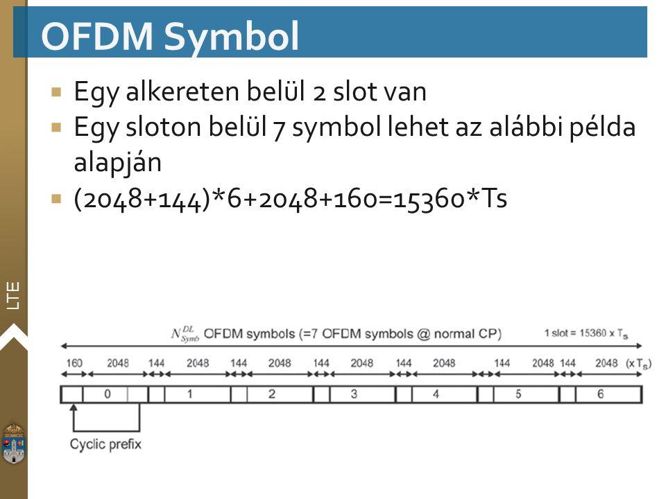 OFDM Symbol Egy alkereten belül 2 slot van