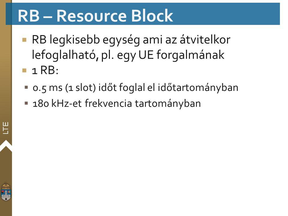 RB – Resource Block RB legkisebb egység ami az átvitelkor lefoglalható, pl. egy UE forgalmának. 1 RB: