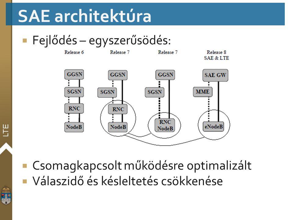 SAE architektúra Fejlődés – egyszerűsödés: