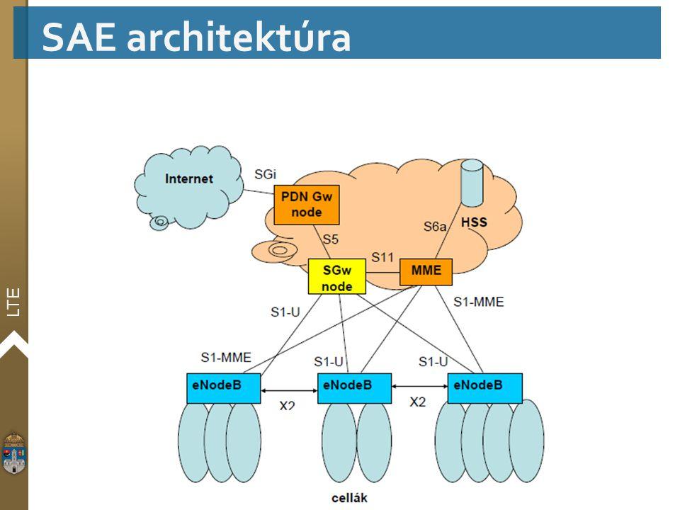 SAE architektúra