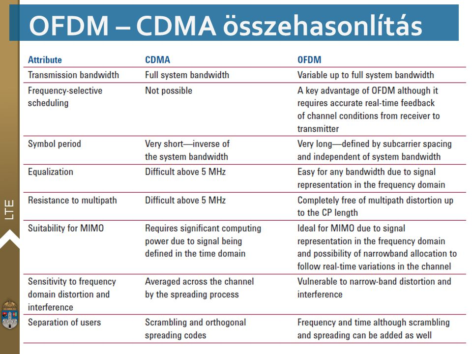 OFDM – CDMA összehasonlítás