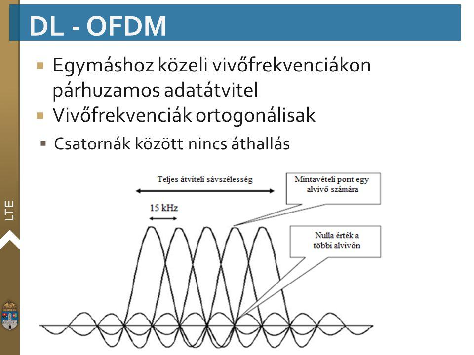 DL - OFDM Egymáshoz közeli vivőfrekvenciákon párhuzamos adatátvitel