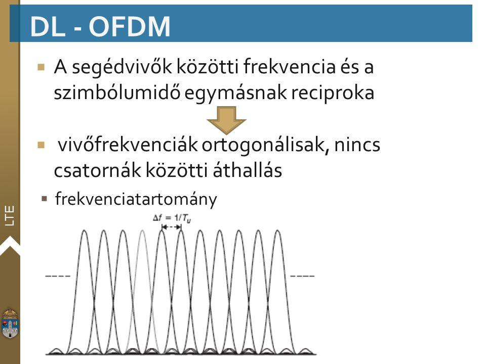 DL - OFDM A segédvivők közötti frekvencia és a szimbólumidő egymásnak reciproka. vivőfrekvenciák ortogonálisak, nincs csatornák közötti áthallás.