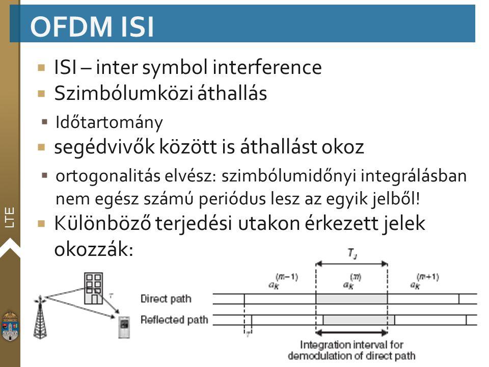 OFDM ISI ISI – inter symbol interference Szimbólumközi áthallás