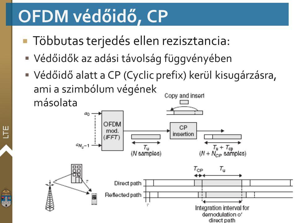 OFDM védőidő, CP Többutas terjedés ellen rezisztancia: