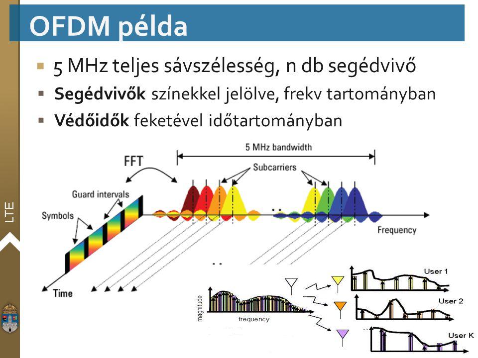 OFDM példa 5 MHz teljes sávszélesség, n db segédvivő
