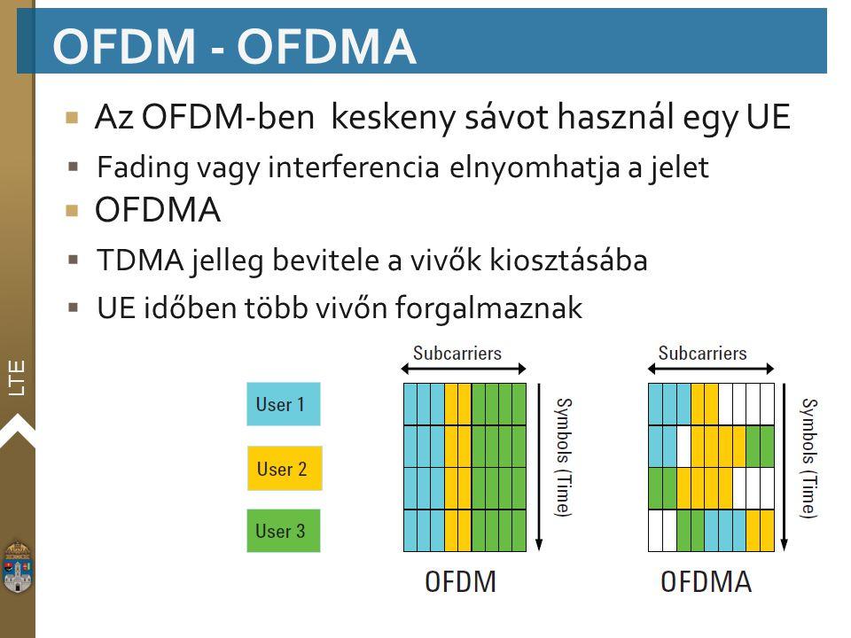 OFDM - OFDMA Az OFDM-ben keskeny sávot használ egy UE OFDMA