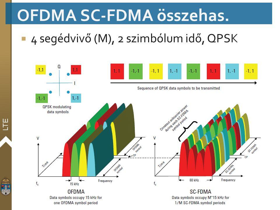 OFDMA SC-FDMA összehas.