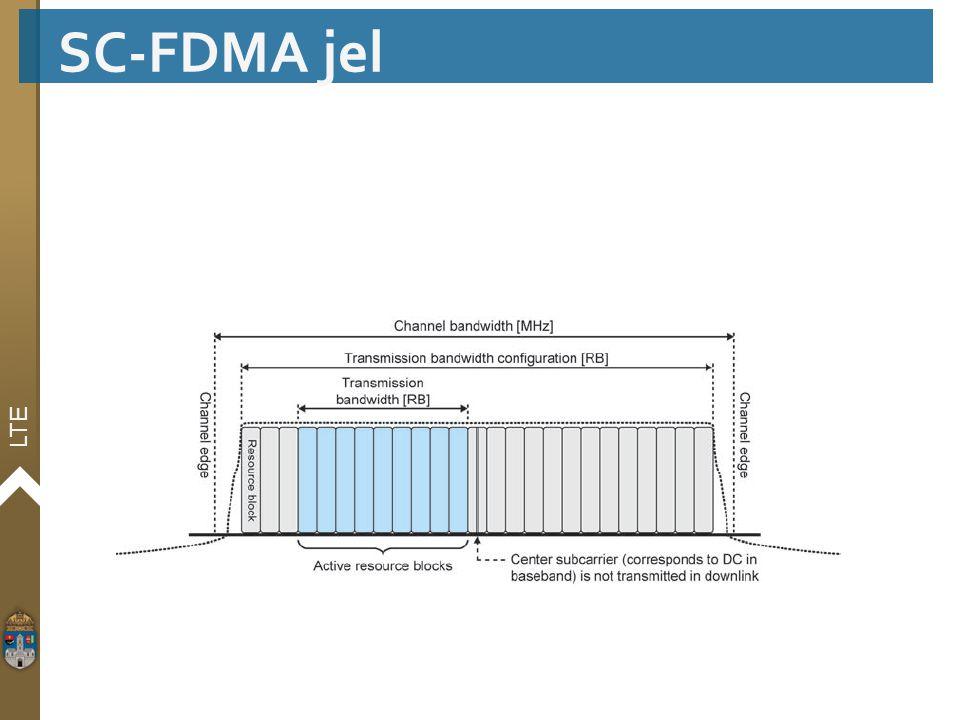 SC-FDMA jel