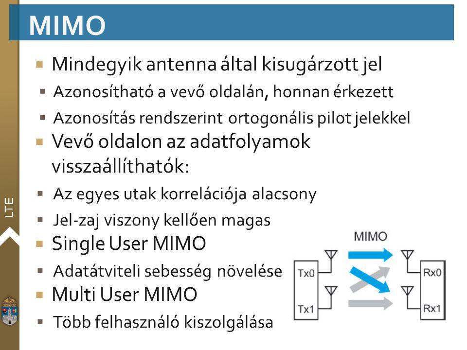 MIMO Mindegyik antenna által kisugárzott jel