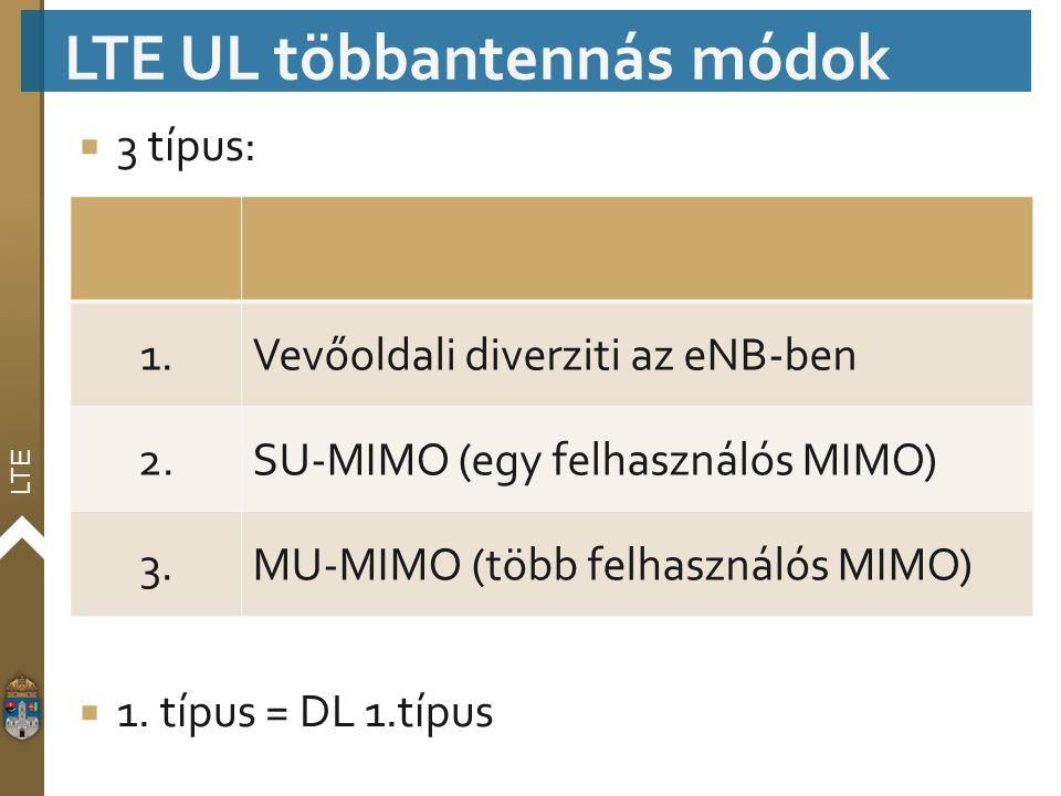 LTE UL többantennás módok