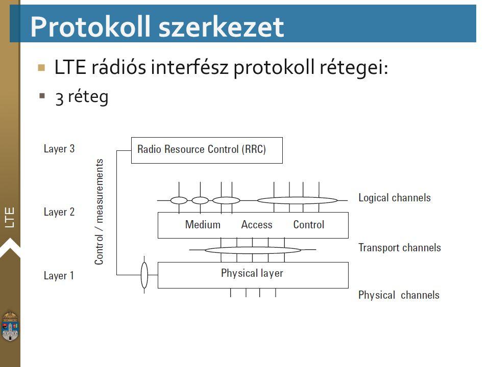 Protokoll szerkezet LTE rádiós interfész protokoll rétegei: 3 réteg