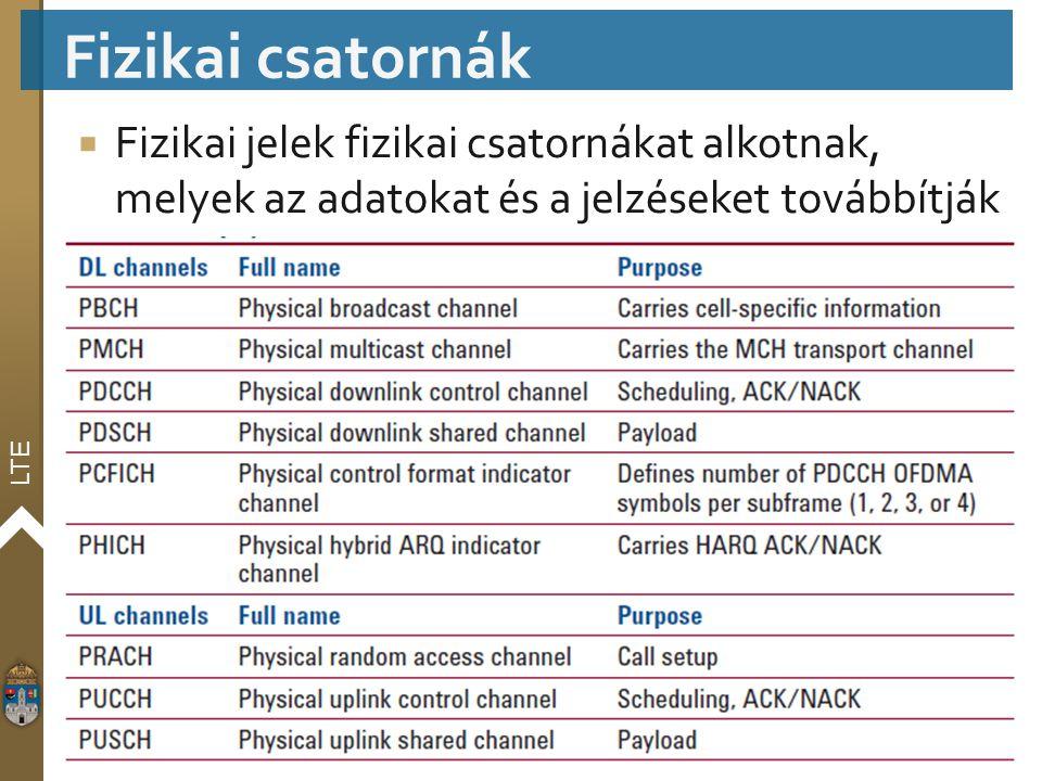 Fizikai csatornák Fizikai jelek fizikai csatornákat alkotnak, melyek az adatokat és a jelzéseket továbbítják.