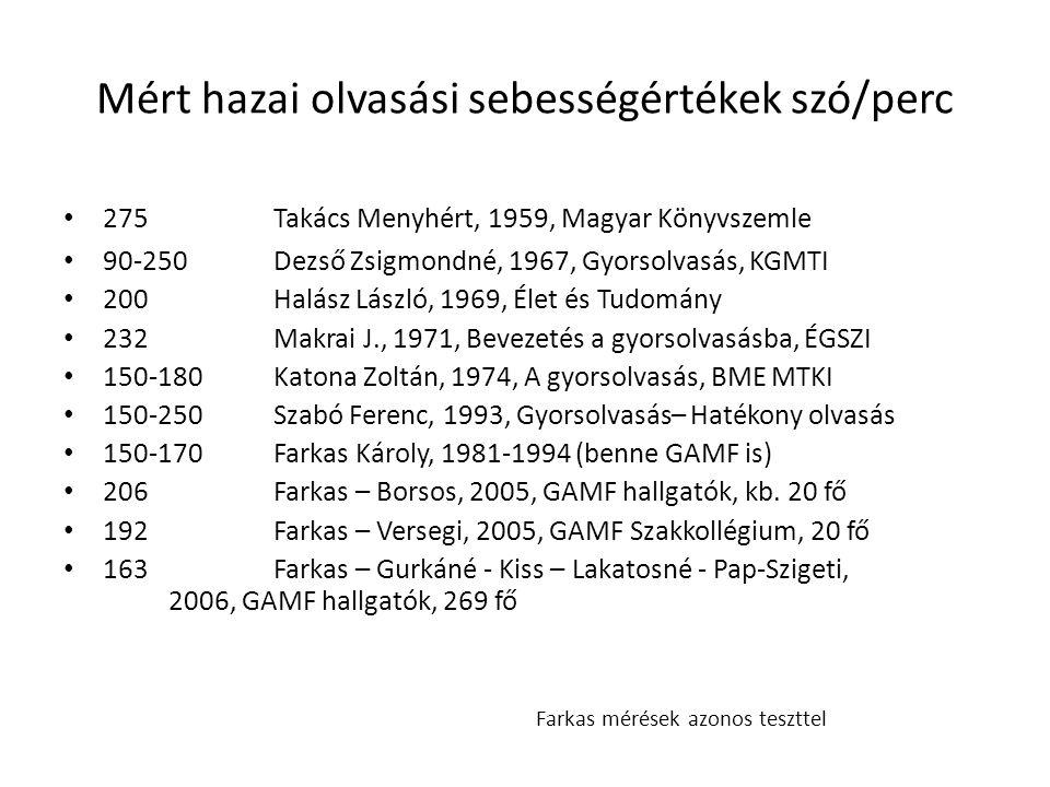 Mért hazai olvasási sebességértékek szó/perc
