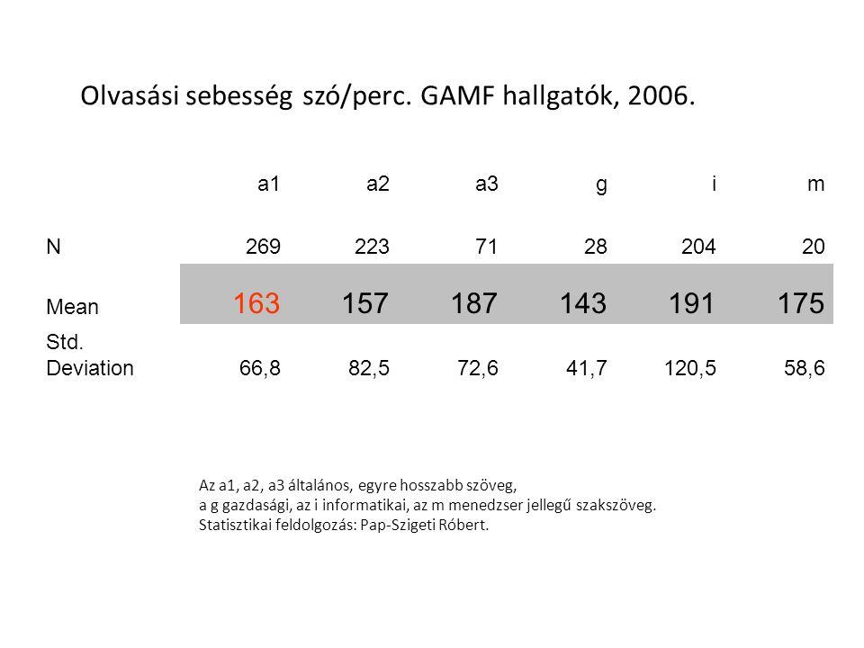Olvasási sebesség szó/perc. GAMF hallgatók, 2006.