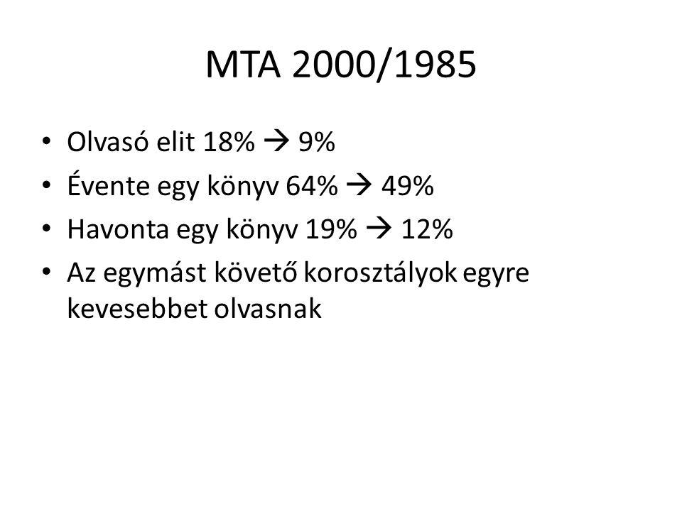 MTA 2000/1985 Olvasó elit 18%  9% Évente egy könyv 64%  49%