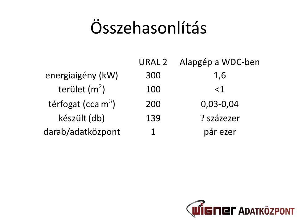 Összehasonlítás URAL 2 Alapgép a WDC-ben energiaigény (kW) 300 1,6