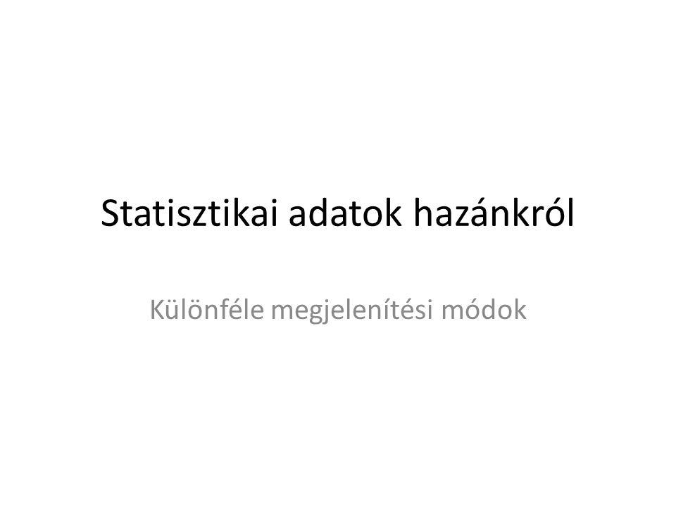 Statisztikai adatok hazánkról