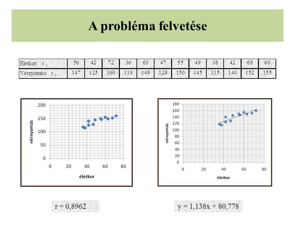 A probléma felvetése r = 0,8962 y = 1,138x + 80,778