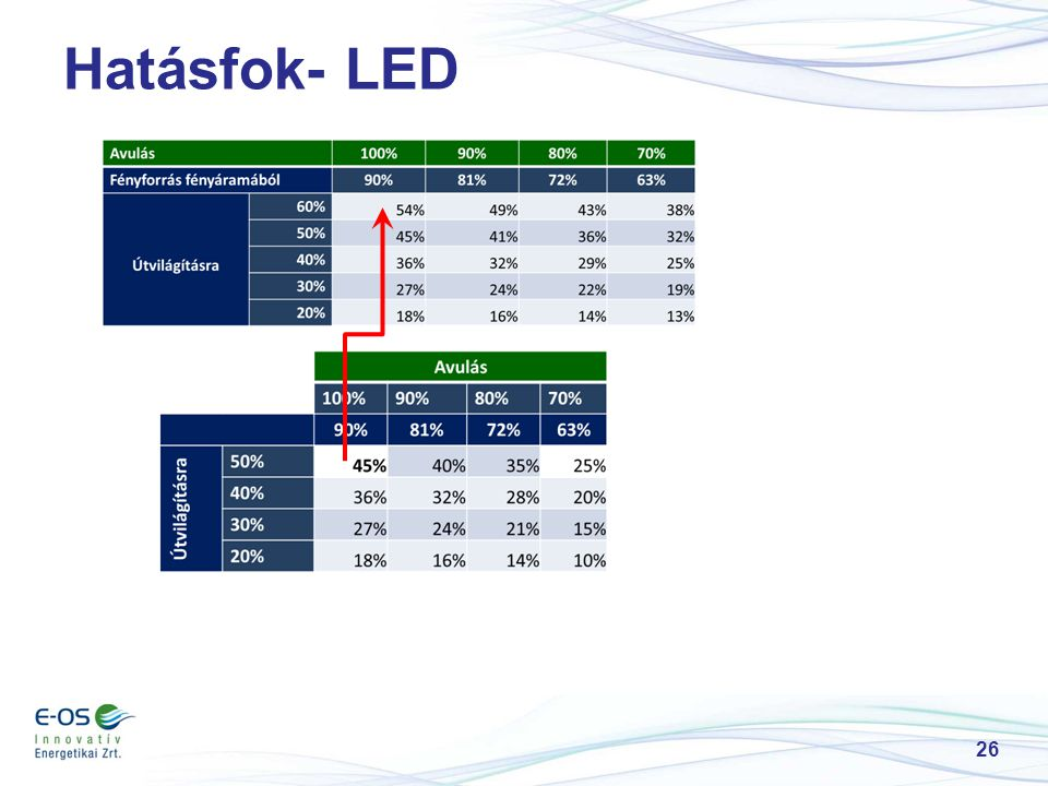 Hatásfok- LED