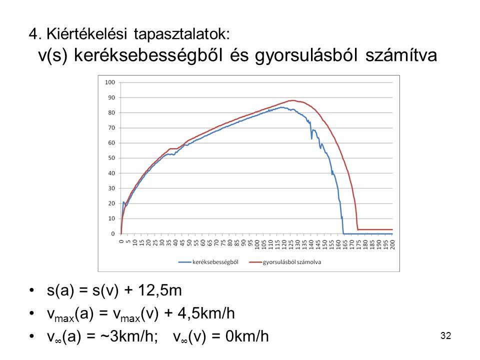 4. Kiértékelési tapasztalatok: v(s) keréksebességből és gyorsulásból számítva