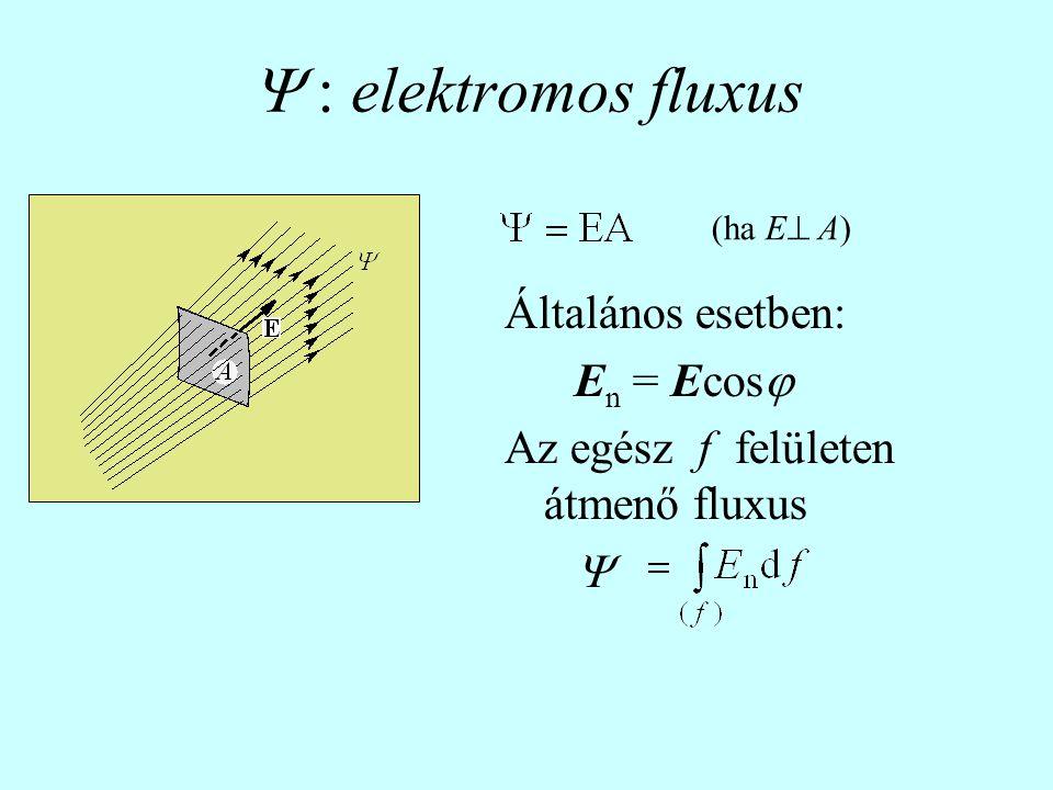  : elektromos fluxus Általános esetben: En = Ecos