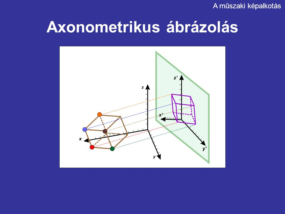 Axonometrikus ábrázolás