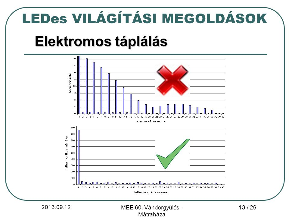 Elektromos táplálás LEDes VILÁGÍTÁSI MEGOLDÁSOK 2013.09.12.