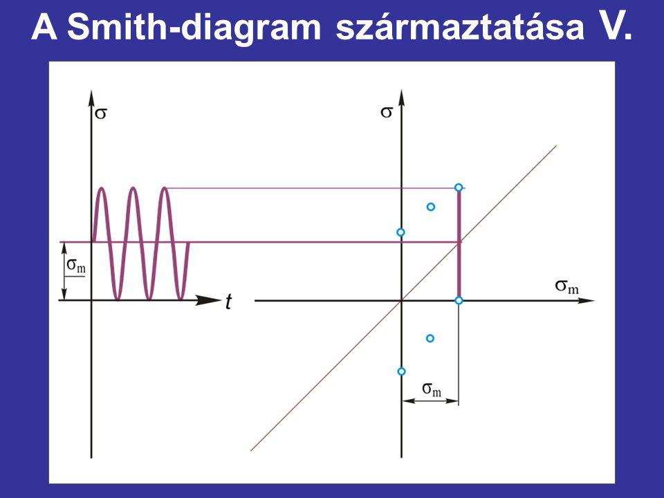 A Smith-diagram származtatása V.