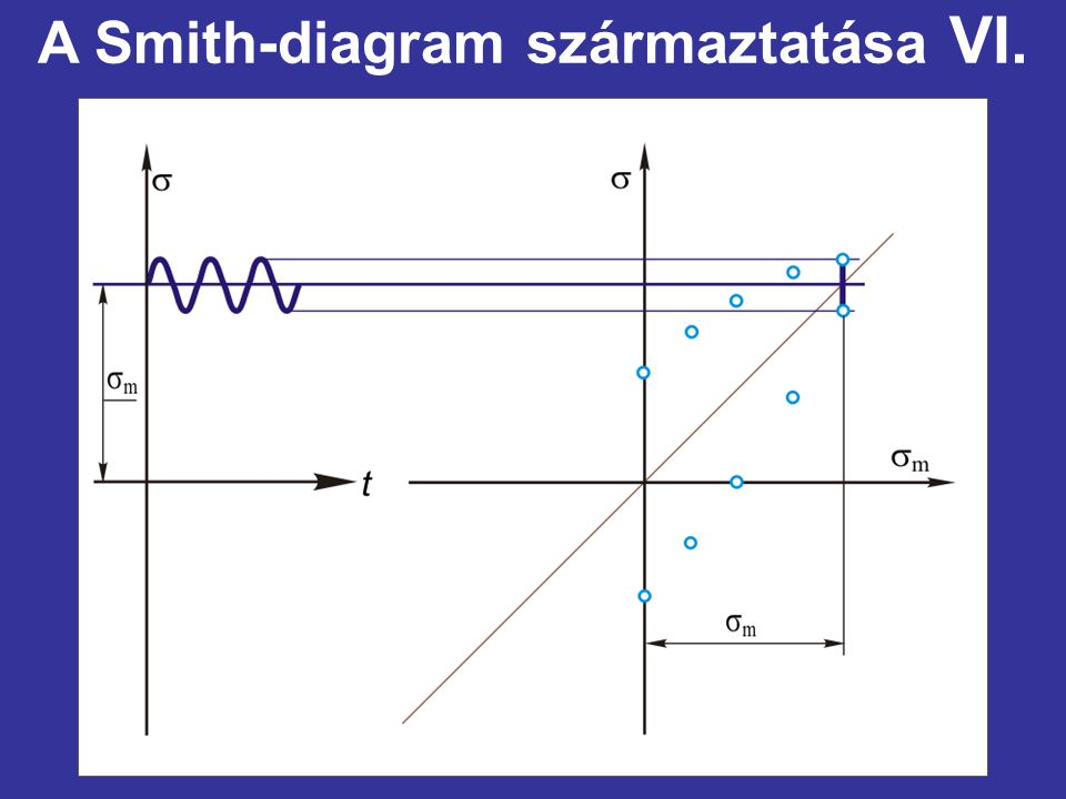 A Smith-diagram származtatása VI.