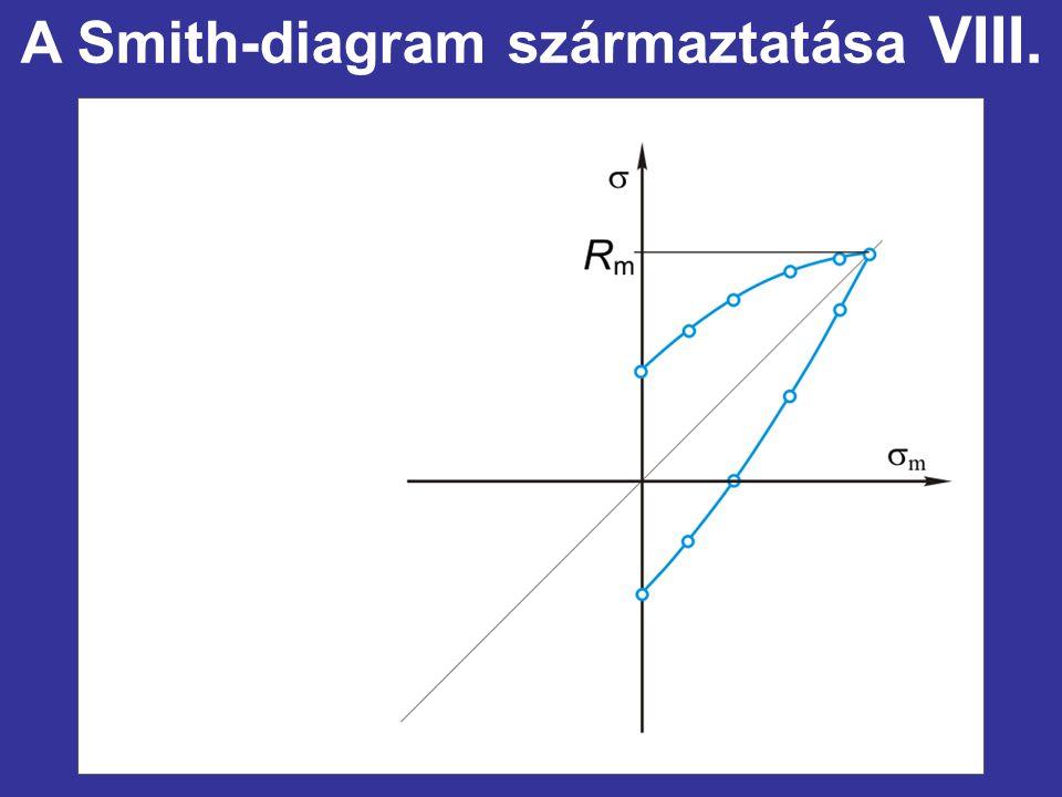 A Smith-diagram származtatása VIII.