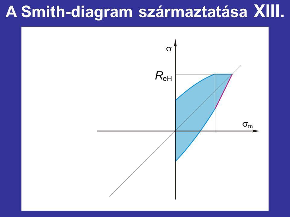 A Smith-diagram származtatása XIII.