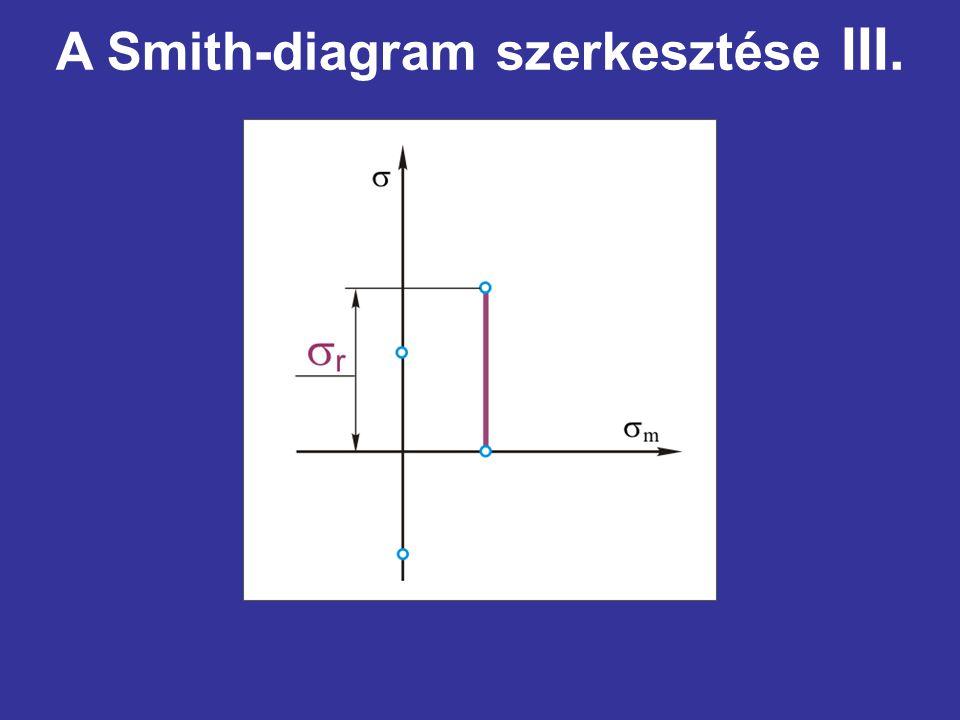 A Smith-diagram szerkesztése III.
