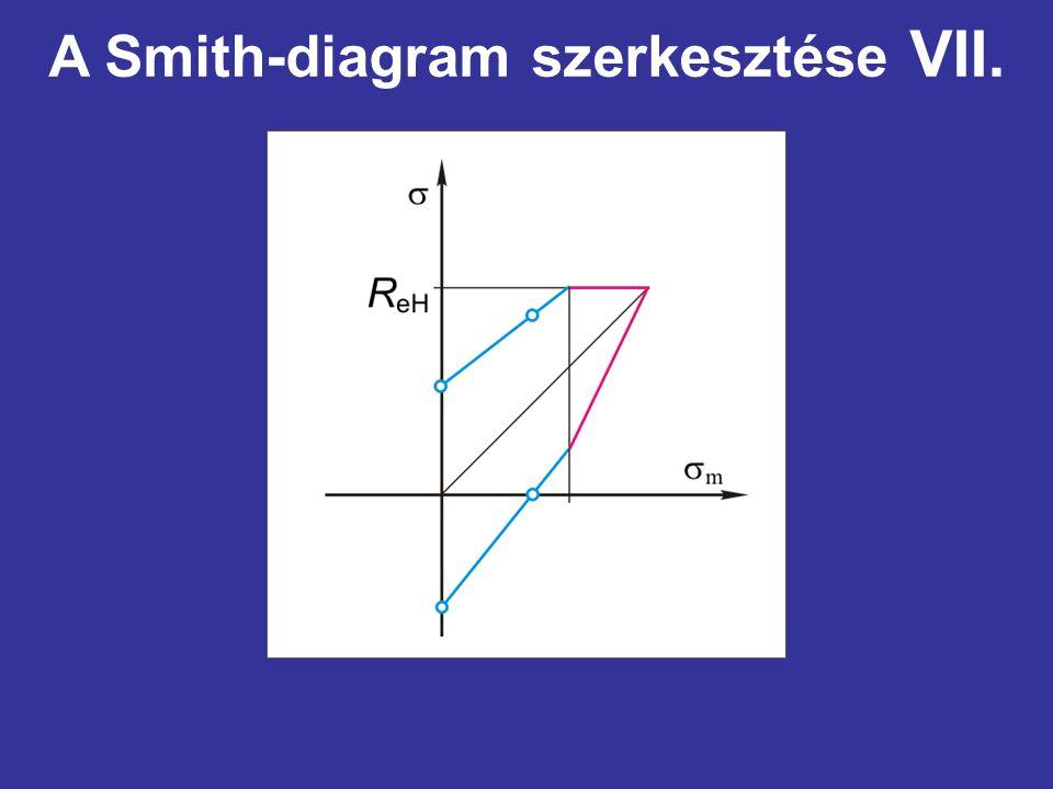 A Smith-diagram szerkesztése VII.