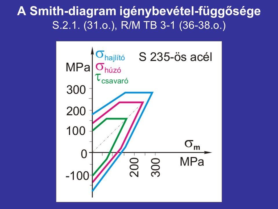 A Smith-diagram igénybevétel-függősége S. 2. 1. (31. o