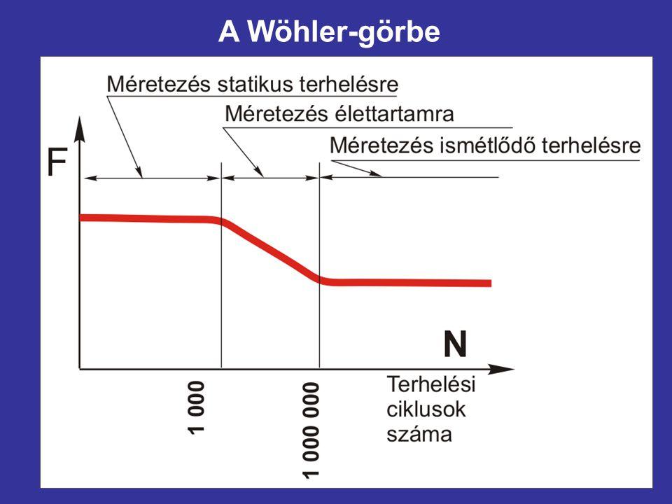 A Wöhler-görbe