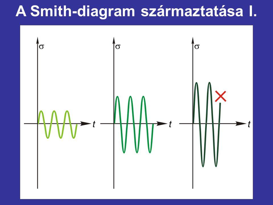 A Smith-diagram származtatása I.